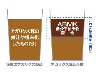 独自成分「ABMK低分子抽出物」配合